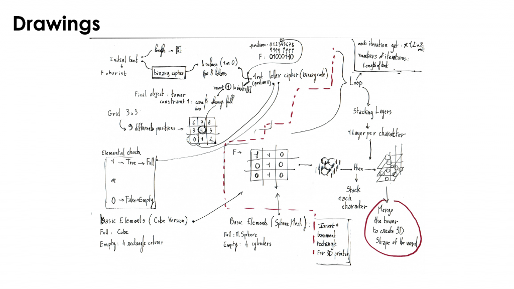 LAPERGUE_DN3_Presentation_Diapo_TEXTCIPHER_Cnetury version-2
